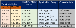 Twist for various subsequent process