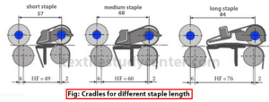 Cradles for different staple length