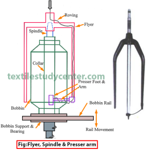 Flyer,spindle and presser arm