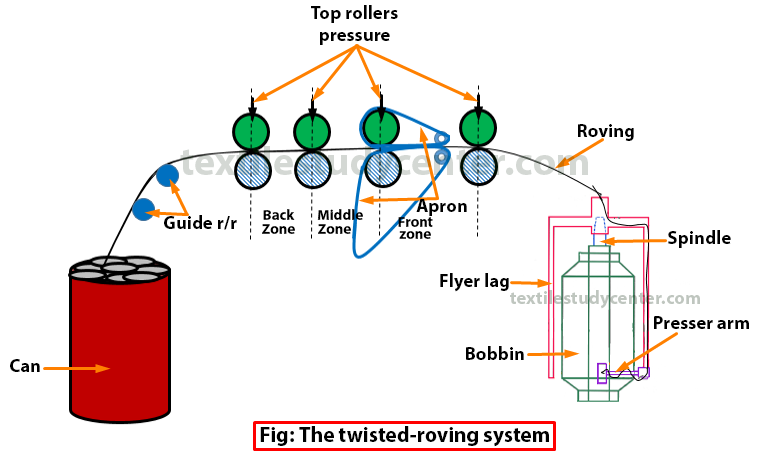 Speed Frame And Function Of Speed Frame Textile Study Center