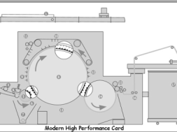 Modern_high_performance_card-Chute Feed System