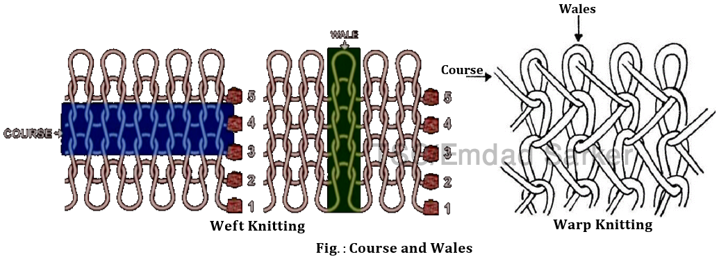 Knitting Terms and Definition   Textile study center