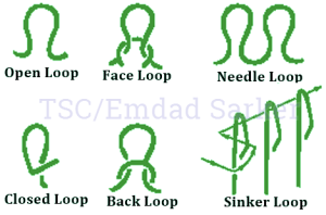 Different types of knitting loop | Parts of a knitting loop | Course and wale in machine | Course and wales | Types of Knitting | Fabric forming process | Knitting terms and definition | textile study center | textilestudycenter.com