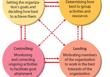 management process consists of four basic functions management essay Chapter 1 introduction to management and organizations the management process functions consist of _____ a planning, organizing many of mintzberg's roles align with the basic functions of management for example, the _____.