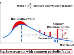 Spectrogram with common periodic faults