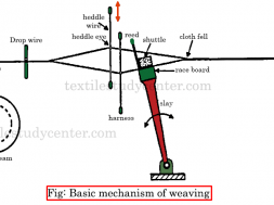 Basic mechanism of weaving