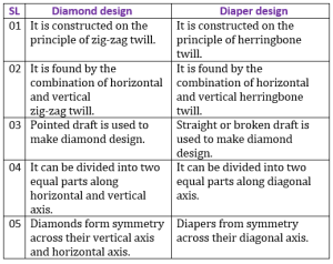 Difference between diamond and diaper design Diamond-Design-S-twill-Diamond Design | Diaper Design