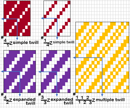 Classification of Twill Weave