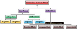 Derivatives of Plain Weave