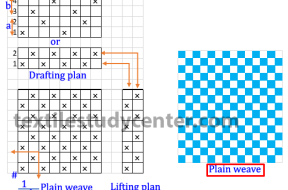 plain weave construction