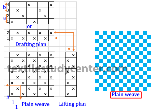 Plain Weave Definition and Plain Weave Classification