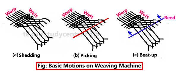 Motion of Loom