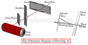 Schematic Diagram of Drawing-in