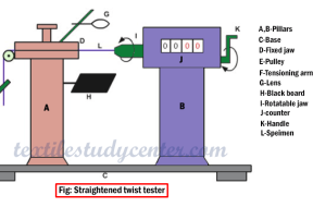 Straightened-twist-tester Twist Measurement in Yarn