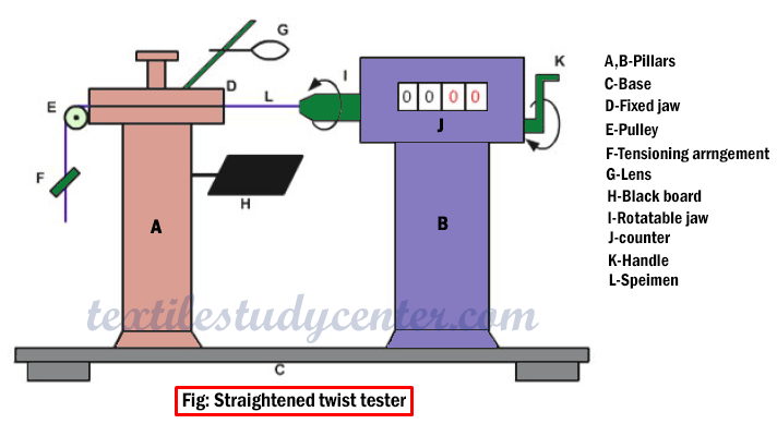Straightened twist tester