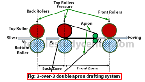 3-over-3 double apron drafting system