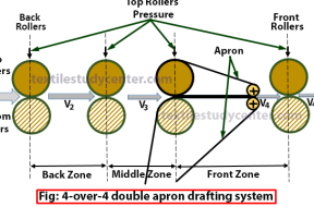 4-4-double-apron-drafting-system-Drafting system of roving frame