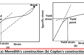 Meredith's and Coplan's yield point