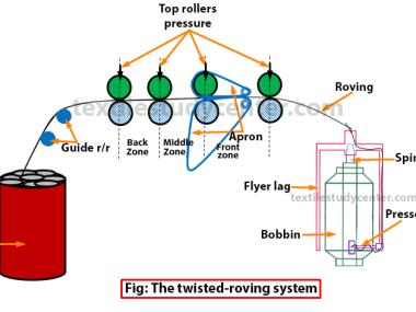 The twisted -roving system