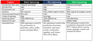 Difference between Melt spinning, Dry spinning & Wet spinning Wet spinning process Melt Spinning | textile study center