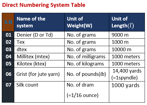 Yarn Numbering System