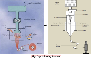 Dry spinning process