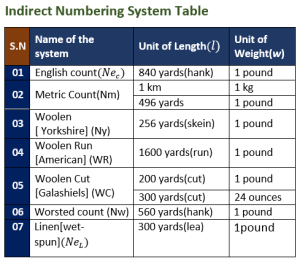 Indirect Numbering System Table