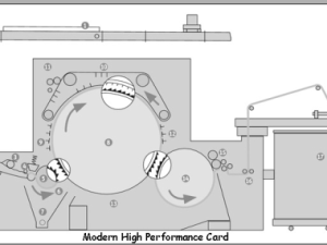 Modern_high_performance_card-Chute Feed System | textile study center