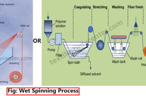 Wet spinning process Melt Spinning