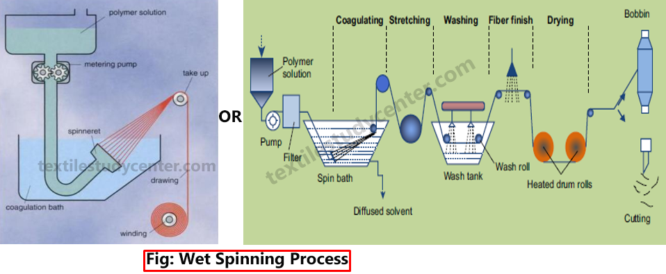 process flow chart of yarn dyeing wet spinning    process    melt spinning textile study center  wet spinning    process    melt spinning textile study center