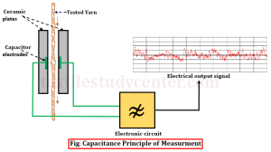 Capacitance principle of measurment
