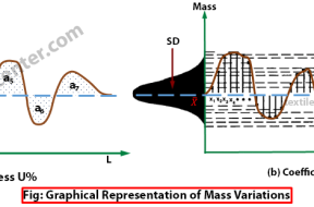 Graphical Representation of Unevenness and Coefficient of variation