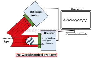Zweigle optical evenness