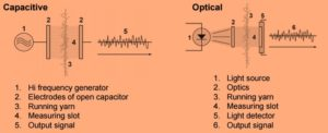 capacitive vs optical