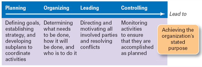 define the four functions of management planning organizing leading and controlling in hotel The four primary functions are (1) planning, (2) organizing, (3) leading, and (4) controlling how do you define each of these functions planning includes anticipating trends and determining the best strategies and tactics to achieve organizational goals and objectives.