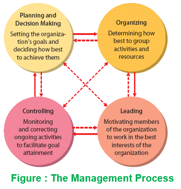 Management and it's Functions