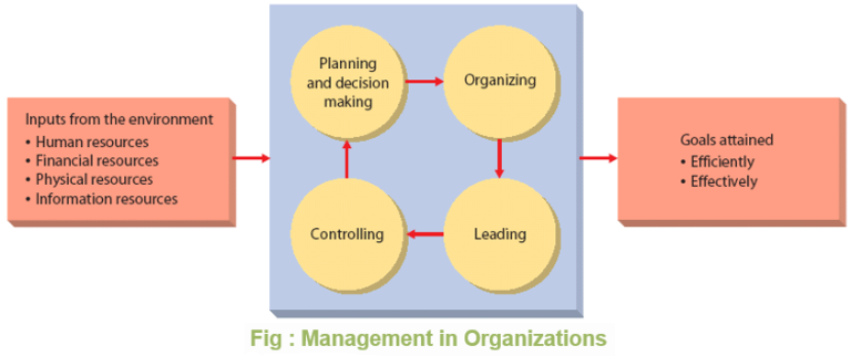 effective management are you in control essay Here is why you need change management: thrive in an ever-changing world gone are the days of one large change every 36 months organizations are facing faster.