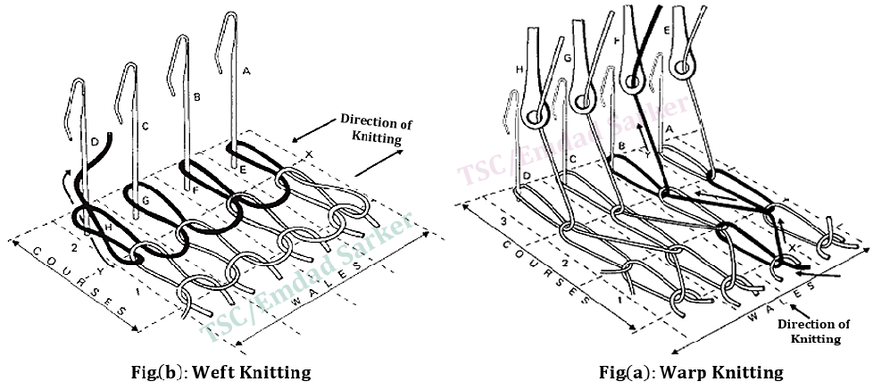 Fabric Knitting Process : Types of knitting fabric forming process