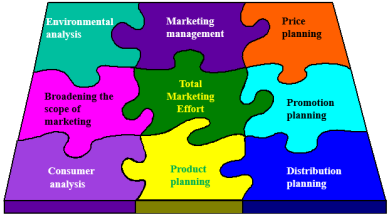 Basic Functions of Marketing