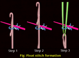 Float stitch formation