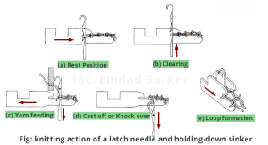 Knitting action of latch needle with sinker