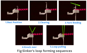 Sinker's loop forming sequences
