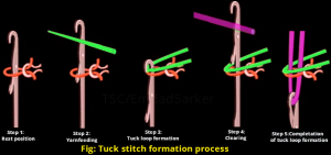 Tuck stitch formation process