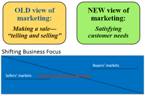 old and new view of marketing
