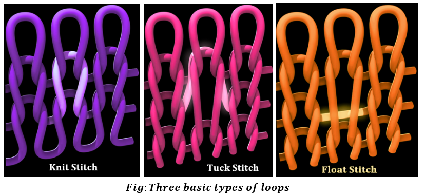 Knitting Loop Structure : Three basic types of loops