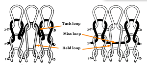 tuck miss held loop