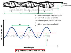 Periodic Variation of Yarn