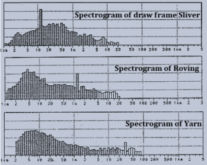 Spectrogram of sliver, roving and yarn