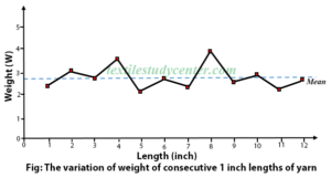 The variation of weight of consecutive 1 inch lengths of yarn