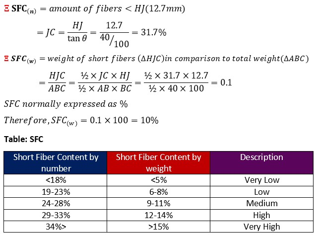 eqn Short Fiber Content (SFC)